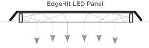 Iluminação de borda Edge Lit com fita LED funcionamento