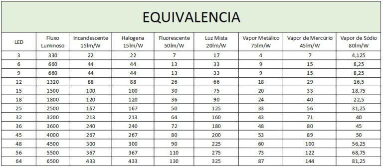 Tabela de equivalência dos Plafon LED Convencional